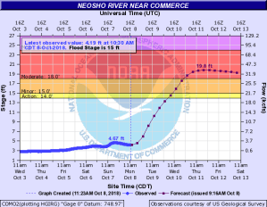 Neosho River Flood Warning Iss